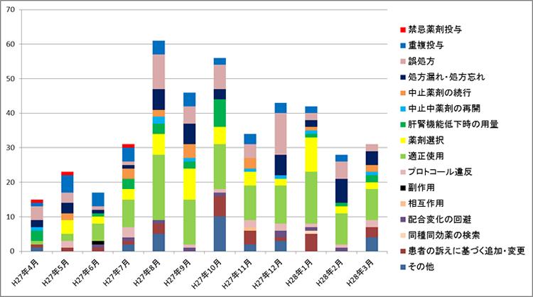 報告 プレアボイド 地域支援体制加算の要件